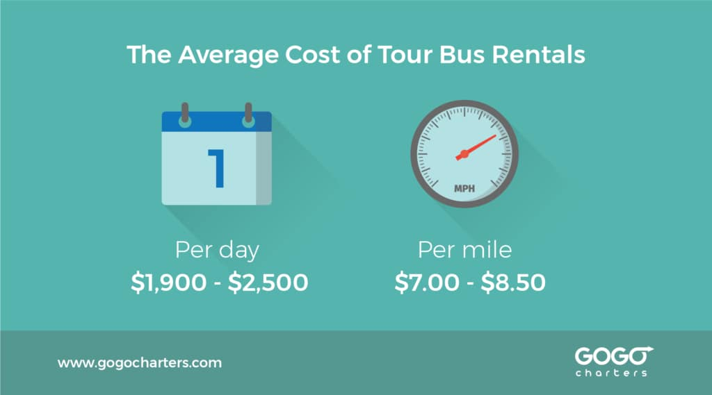 Fuel Estimate For Road Trip >> What is the Cost of a Tour Bus Rental? - Blog