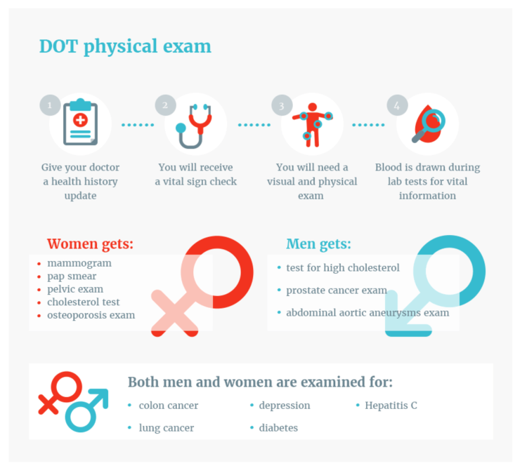 Infographic of DOT physical exam