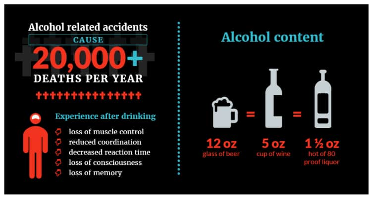 Infographic on the events of effects of alcohol on the body and driving