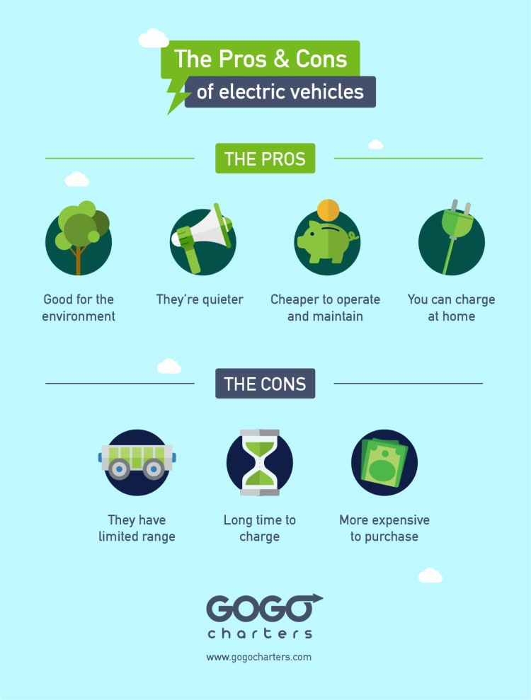 a graphics showing the pros and cons of electric vehicles. pros: good for the environment, quieter, cheaper to operate and maintain, can be charged at home. cons: limited range, take a long time to charge, expensive initial purchase cost