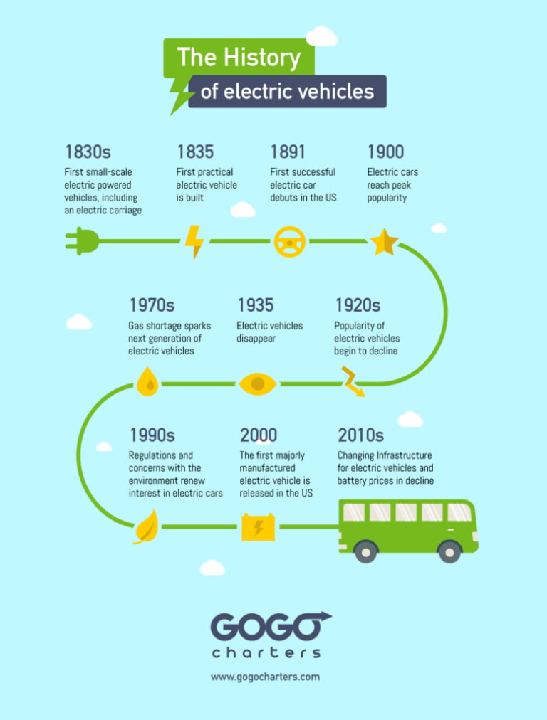 a timeline detailing the history of electric vehicles, from the 1830s to today