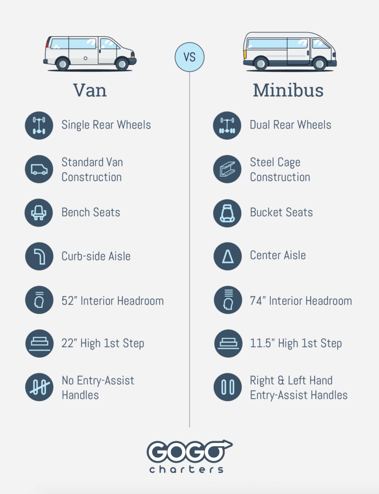 a chart comparing minibuses and vans