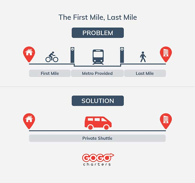 An infographic about Atlanta transportation