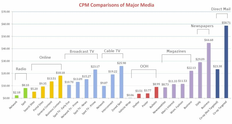 a chart comparing effectiveness of outdoor media advertisements