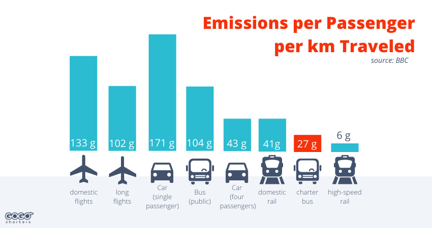 A graphic showing CO2 emissions per passenger per km traveled for different forms of transportation, as described in the text below